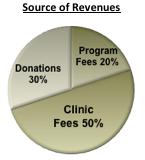 Donate Chart