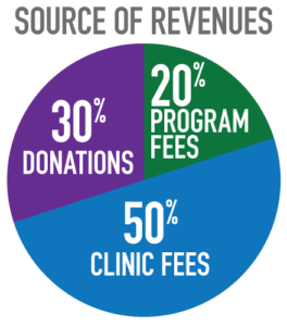 Source of Revenues